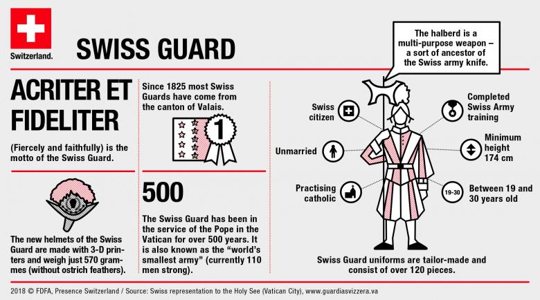 infographic swiss guard