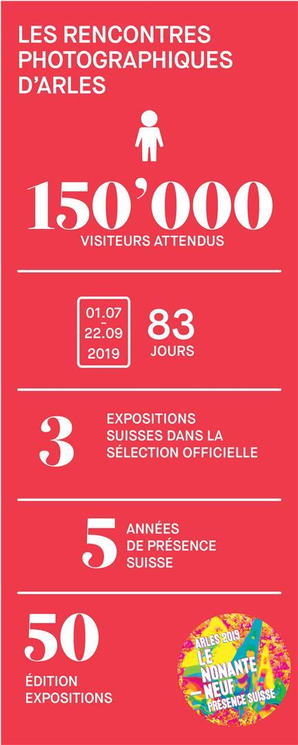 infographie mobile arles 2019
